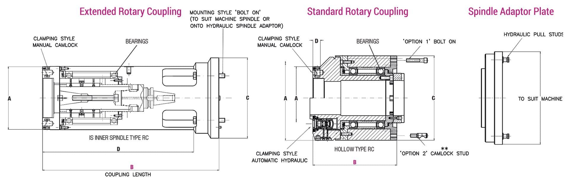 Rotary Coupling Diagram